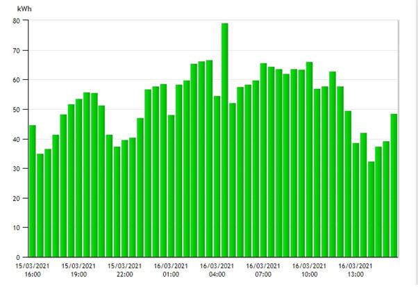 Energy Data Graph